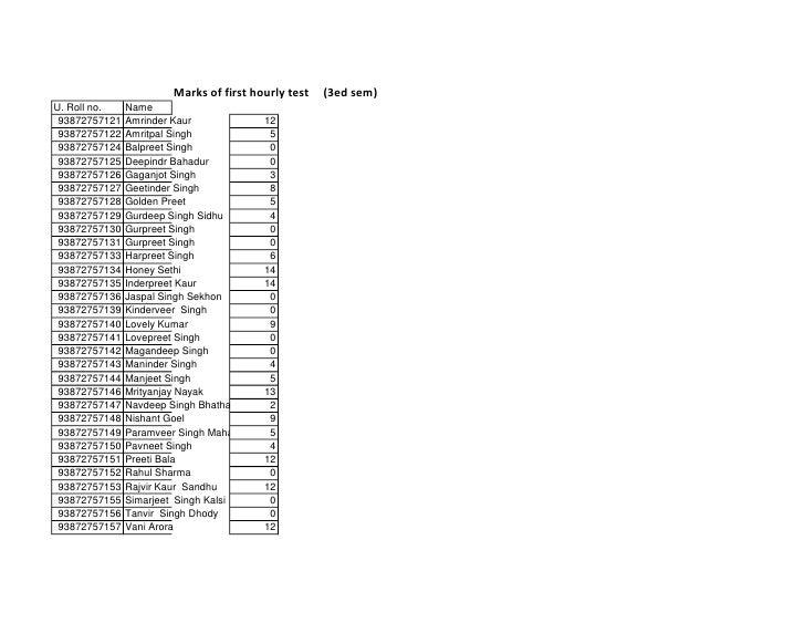 Marks of first hourly test   (3ed sem) U. Roll no.    Name  93872757121   Amrinder Kaur             12  93872757122   Amri...