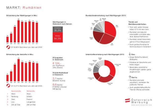 Bundesländerverteilung nach Nächtigungen 2013:  Unterkünfteverteilung nach Nächtigungen 2013:  Trends und  Marktbesonderhe...