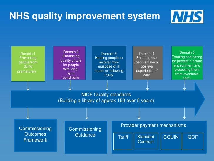 Welcome to NHS Improvement - Diagnostics