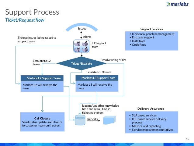 Marlabs Capabilities Overview Application Maintenance