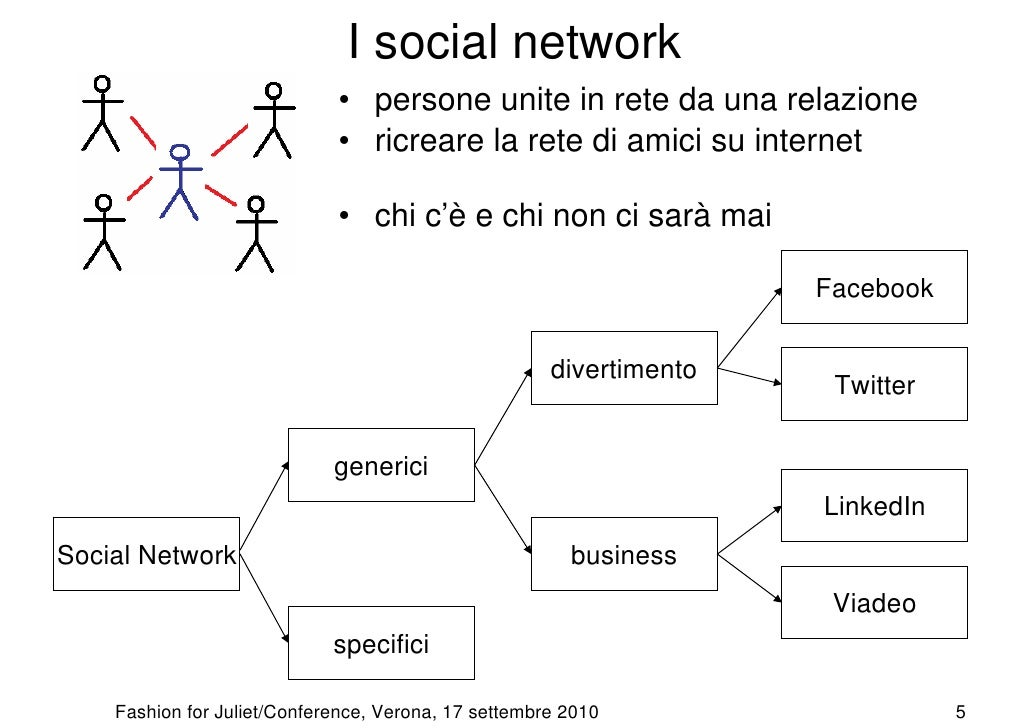 Social network per trovare partner 2018