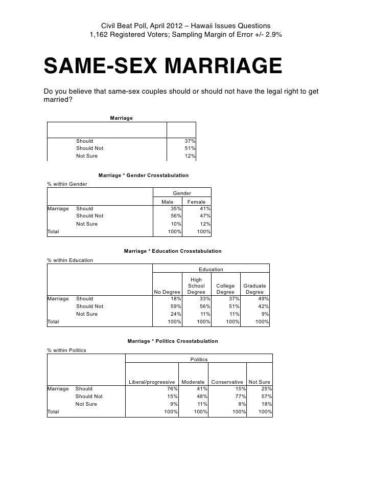 Civil Beat Poll, April 2012 – Hawaii Issues Questions                     1,162 Registered Voters; Sampling Margin of Erro...