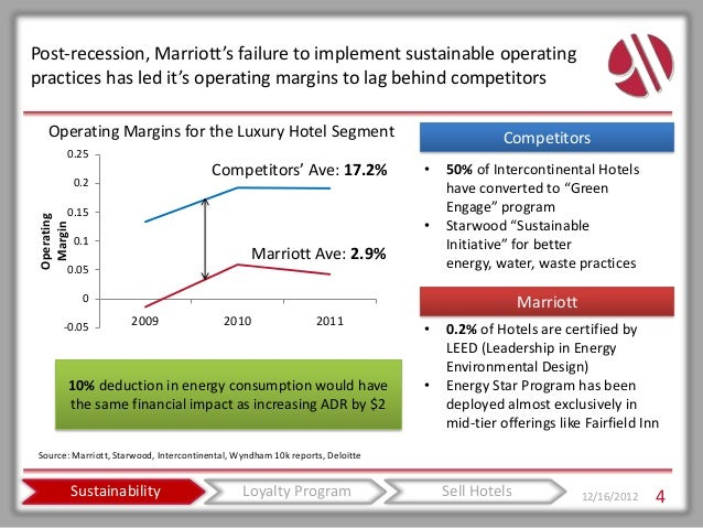 marriott corporation the cost of capital essay Marriott corporation: the cost of capital (abridged) 1 how does marriott use its estimate of cost of capital does this make sense marriot use cost of.