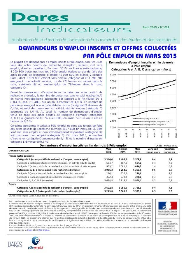 Février Mars Variation Variation 2015 2015 sur un mois sur un an France métropolitaine Catégorie A (actes positifs de rech...