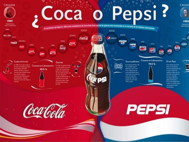 An 225 Lisis Psicol 243 Gico De Cocacola Y Pepsi