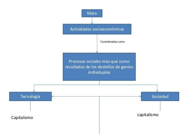 Marx                   Actividades socioeconómicas                                    Consideradas como                   ...