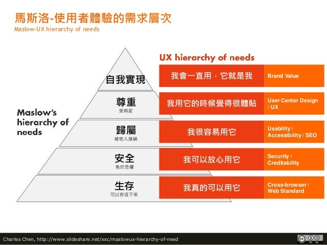 Maslow-UX hierarchy of need