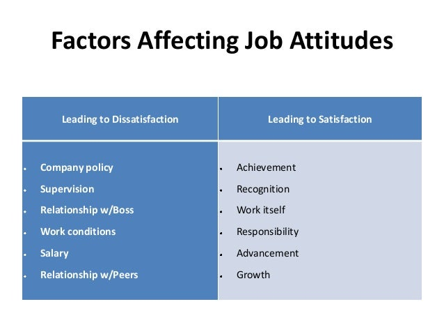 relationship between job attitudes and job satisfaction The relationship between pay and job satisfaction: as were studies that were clearly unrelated to employee attitudes in the workplace ta judgedoes affective disposition moderate the relationship between job satisfaction and voluntary turnover journal of applied psychology, 78.