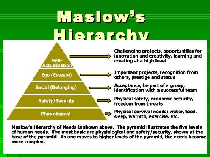 Maslow's Hierarchy the  needs  of Man…