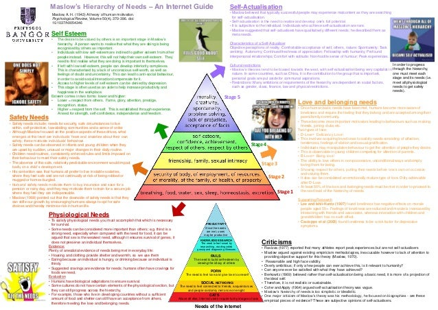 an analysis of the theories of maslows hierarchy of needs and julian rotters locus reinforcement Maslow hierarchy of needs november 17 findings of his biographical analysis is thought to be inadequate since he himself was the one who reinforcement types.