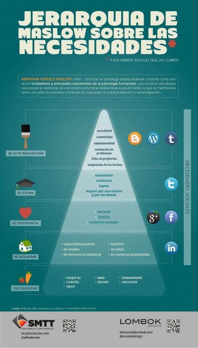 La pirámide de Maslow de las Redes Sociales