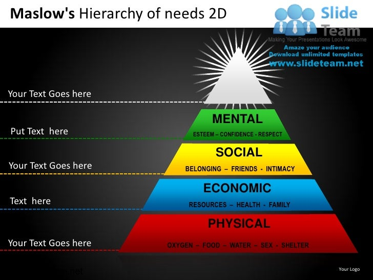 Maslows Hierarchy of needs 2DYour Text Goes here                                  MENTAL Put Text here              ESTEEM...