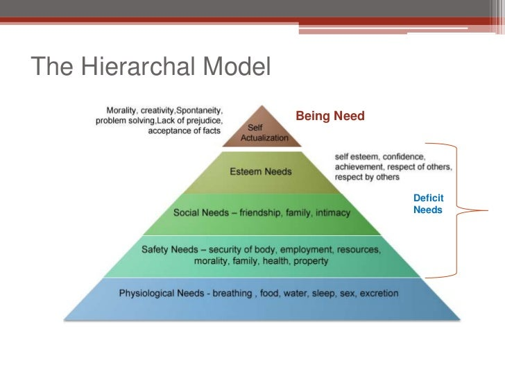 Maslow S Theory Of Hierarchy Of Needs
