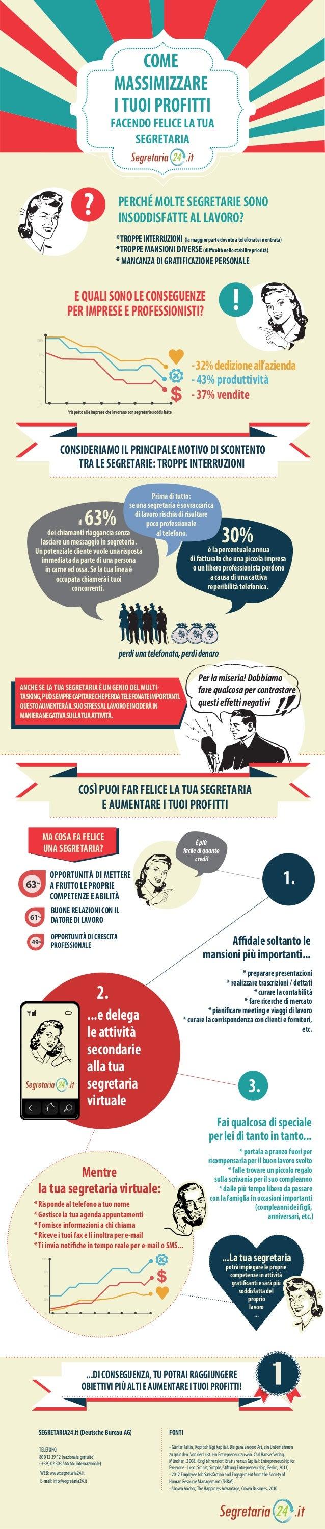 Come massimizzare i tuoi profitti facendo felice la tua segretaria
