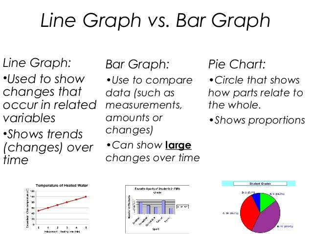 Image result for bar graph vs line graph