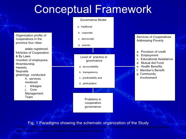 conceptual framework in thesis Figure 4: conceptual framework for this thesis the authors that surround the four concepts, shown in figure 4, are the most significant theorists of those that have.