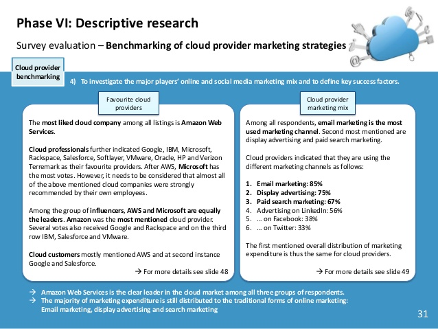 marketing discussion essay