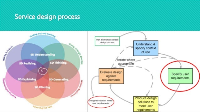 Master thesis process