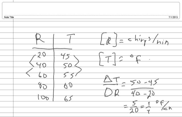 2013 NCC SSII Mat111 Week I, Day 01: Linear Functions