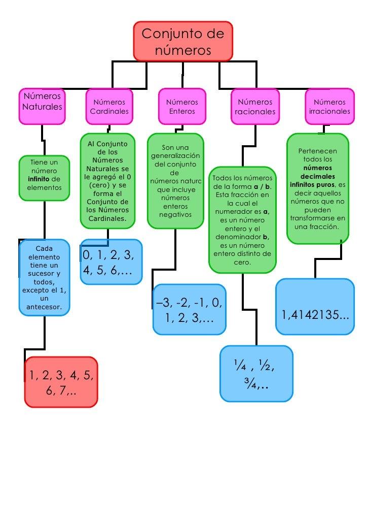 Conjunto de números