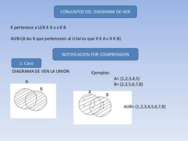 CONJUNTOS DEL DIAGRAMA DE VEN€ pertenece a U/X € A v x € BAUB={A las X que pertenecen al U tal es que X € A v X € B}      ...