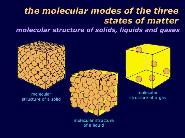Materi Kinetic Theory on For The Three States Of Matter Solid Liquid And