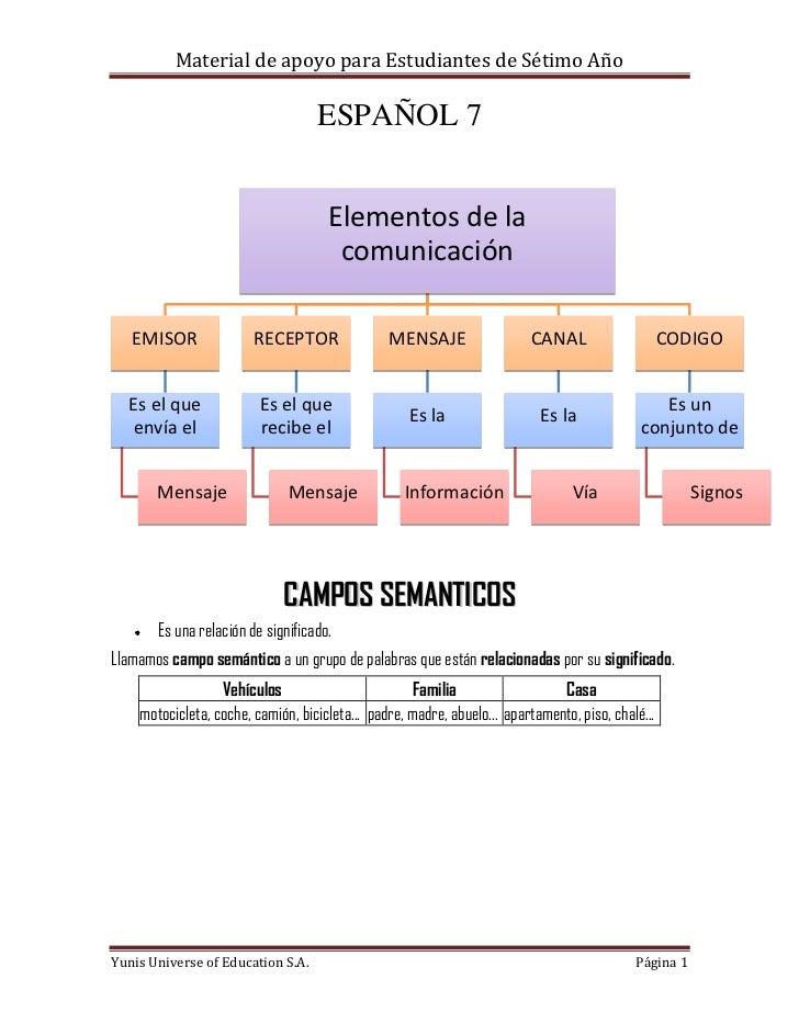 ESPAÑOL 7<br />Elementos de la comunicaciónEMISOREs el que envía elMensajeRECEPTOREs el que recibe elMensajeMENSAJEEs laIn...