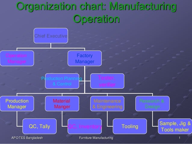 1APO TES Bangladesh Furniture Manufacturing Organization chart: Manufacturing Operation Chief Executive Operation Manager ...