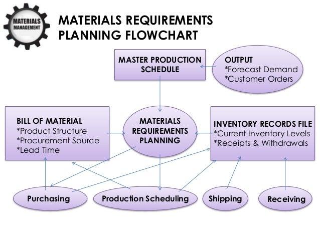 Building Materials On Demand