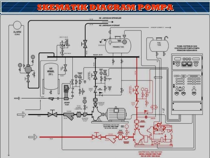 Wiring Diagram Panel Pompa Transfer : Materi pelatihan hydrant