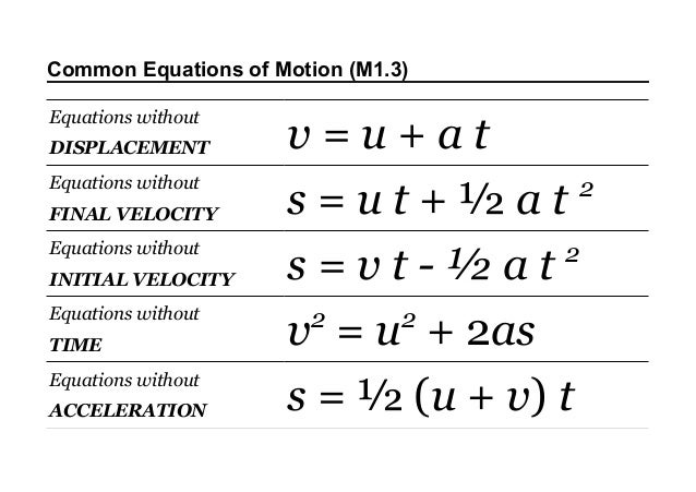 Common Equations of Motion (M1.3) Equations without DISPLACEMENT Equations without FINAL VELOCITY Equations without INITIA...