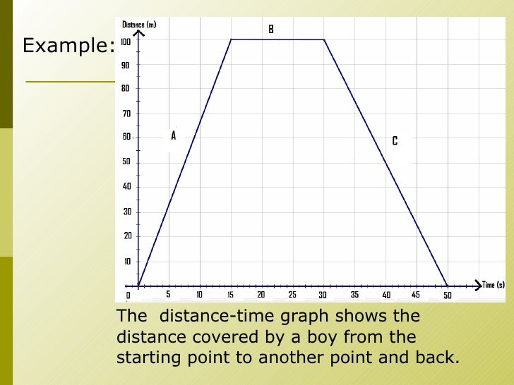 Making A Distance Time Graph Worksheet Worksheet Printable Blog – Distance Time Graph Worksheet