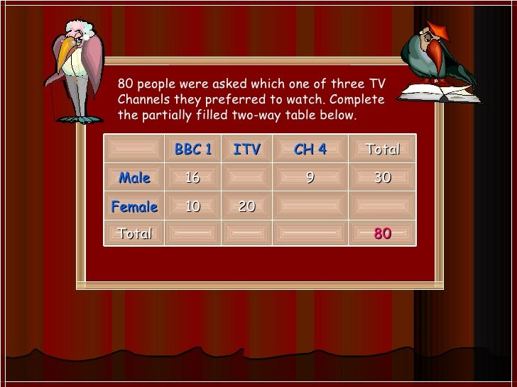 80 people were asked which one of three TV Channels they preferred to watch. Complete the partially filled two-way table b...
