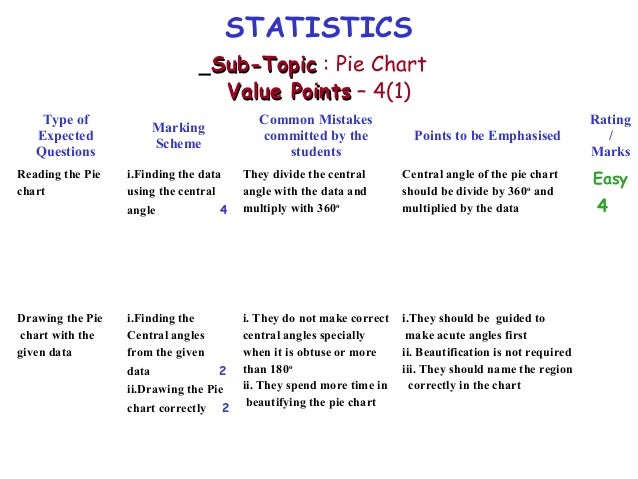 questions for statistics project Writing a conclusion is the last part of the research paper,  you should try to answer a few questions,  a good research project,.
