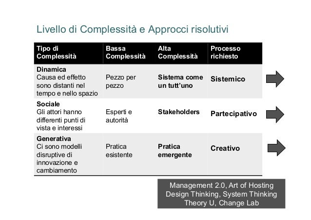 Livello di Complessità e Approcci risolutivi       Tipo di                                     Bassa                Alta  ...