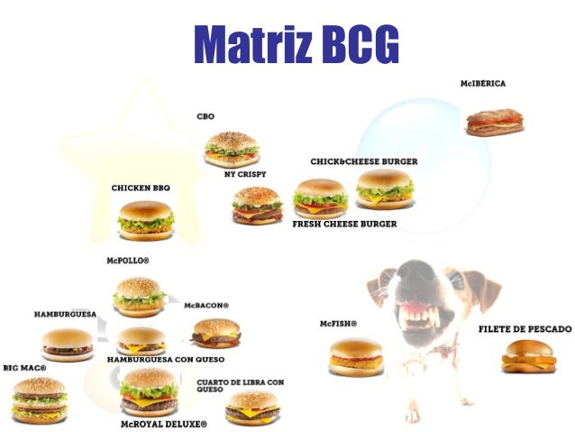 burger king bcg matrix