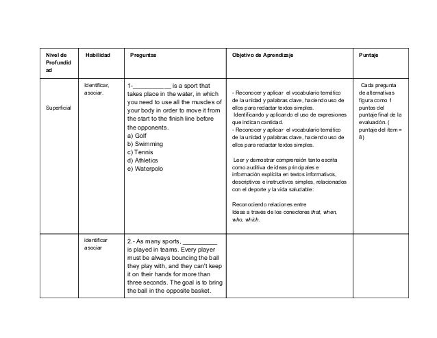 Nivelde Profundid ad Habilidad Preguntas ObjetivodeAprendizaje Puntaje    Superficial Identificar, aso...