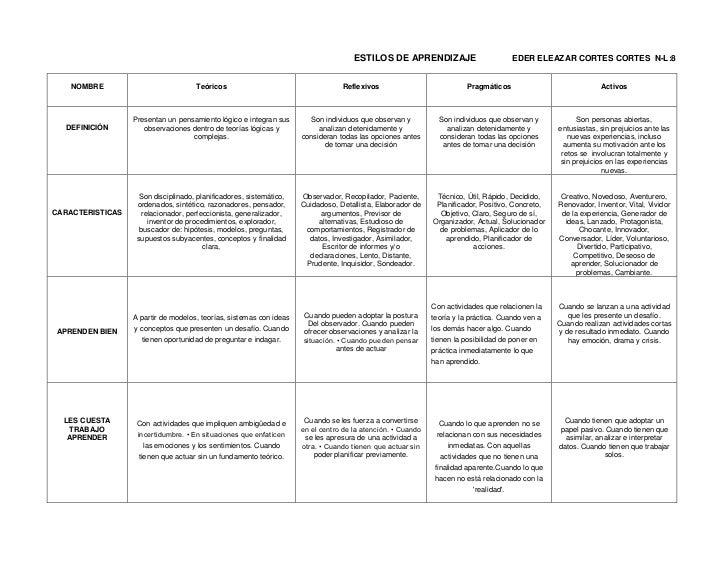 Matriz de estilos de aprendizaje