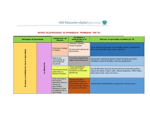 MATRIZ DE ESTRATEGÍAS DE APRENDIZAJE PERMEADAS POR TIC Estrategias de Aprendizaje Contribución del Maestro Actividades a i...