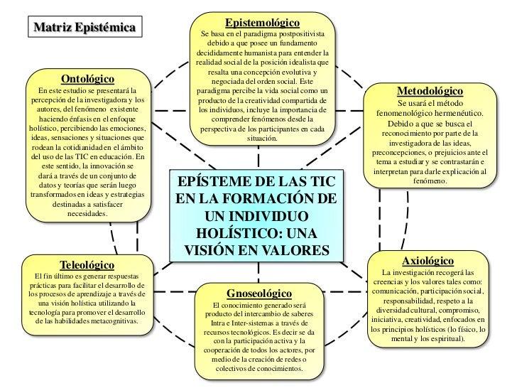 Epistemológico<br />Se basa en el paradigma postpositivista debido a que posee un fundamento decididamente humanista para ...
