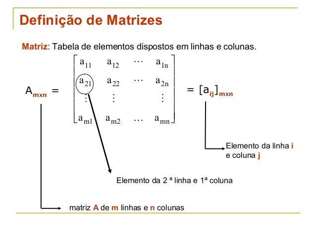 Definição de Matrizes Matriz: Tabela de elementos dispostos em linhas e colunas. Amxn = a a a a a a a a a n n m m mn 11 12...