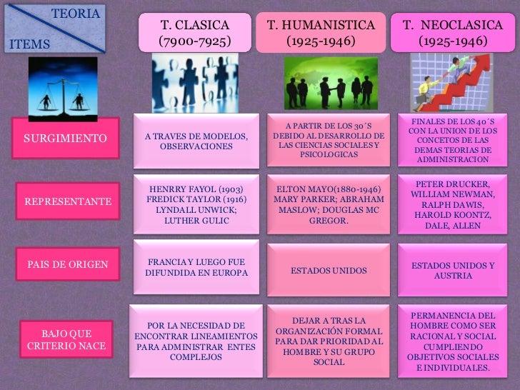 TEORIA                       T. CLASICA            T. HUMANISTICA             T. NEOCLASICAITEMS                  (7900-79...