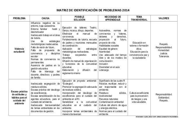 MATRIZ DE IDENTIFICACIÓN DE PROBLEMAS 2014 PROBLEMA  CAUSA  POSIBLE SOLUCIÓN  NECESIDAD DE APRENDIZAJE  TEMA TRANSVERSAL  ...