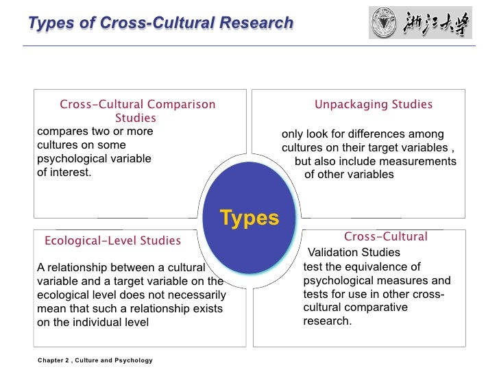 Research paper on culture shock