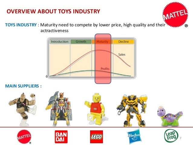 Business Analysis for a Case Study on Mattel