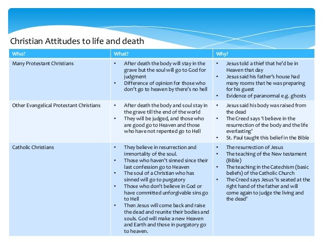 do you believe in life after death essay The unfairness of life in this world indicates that life must continue after death, for only if life  life after death, we do  believe in life after death.