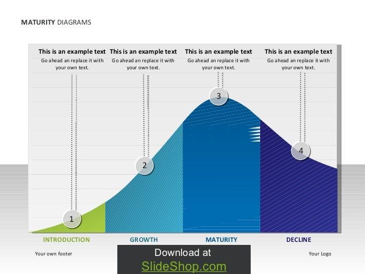 Maturity diagram animated