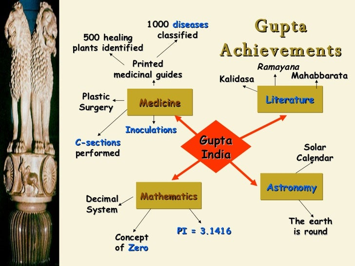gupta empire achievements in astronomy - photo #2