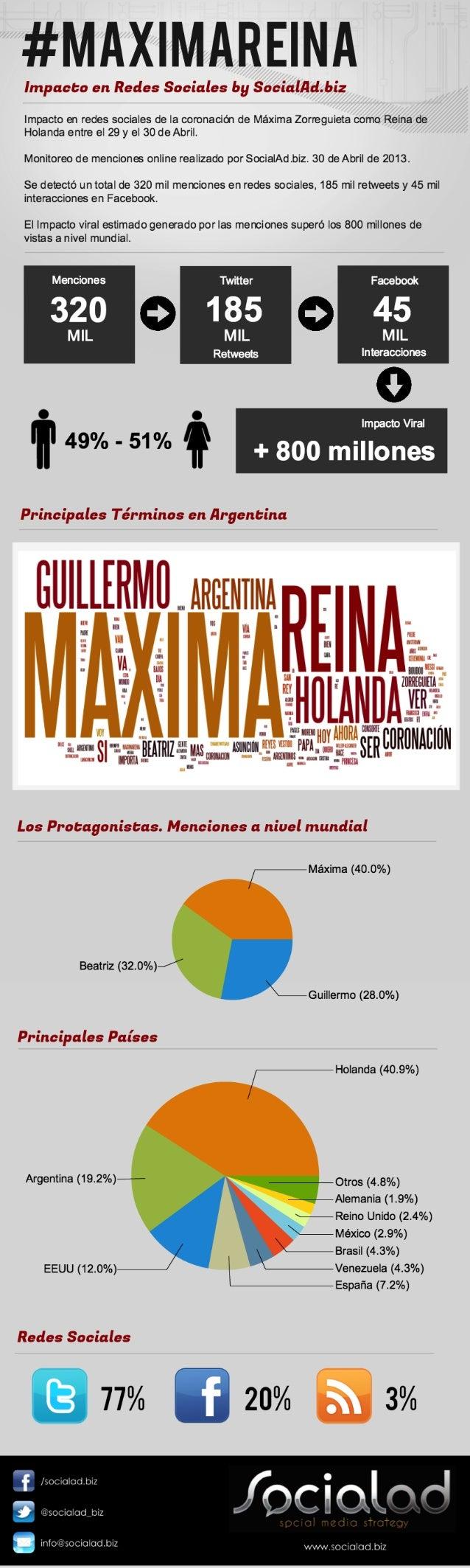 Máxima Reina de Holanda. Impacto en redes sociales por SocialAd.biz