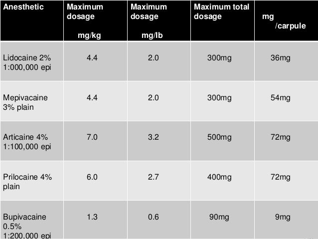 lidocaine with epinephrine max dose